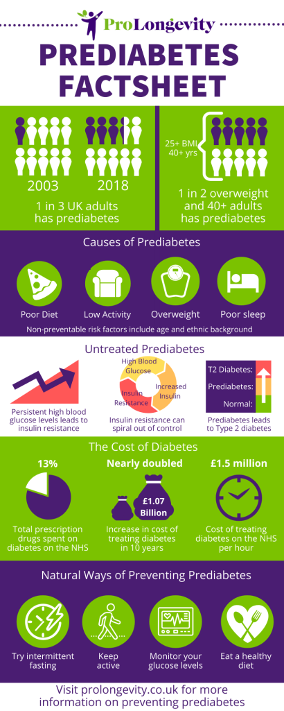prediabetes infographic factsheet